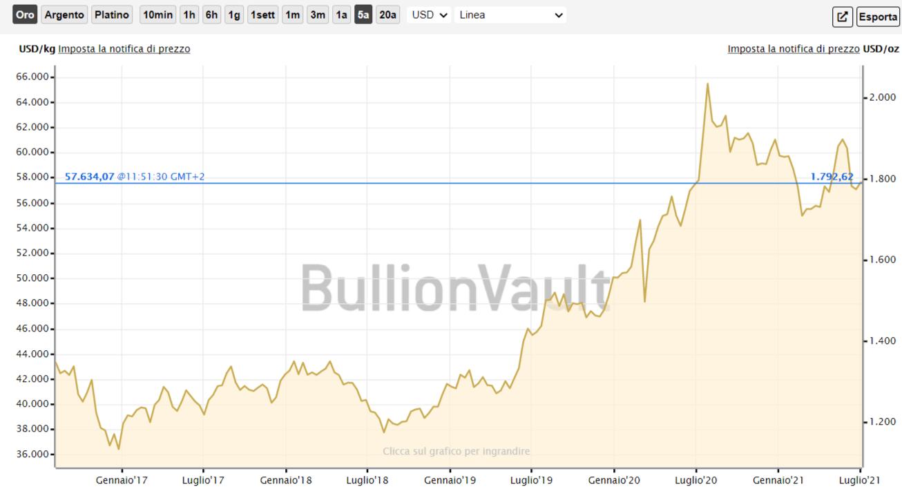 Crescita dell'oro negli scorsi anni